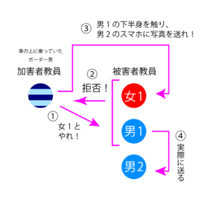 神戸・東須磨小学校イジメ教師は後輩男女教諭に性行為を強要